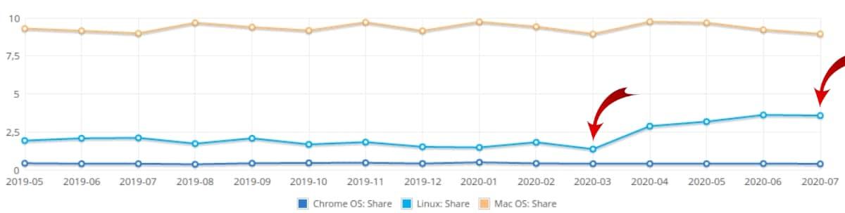 Cuota de mercado Linux en agosto 2020