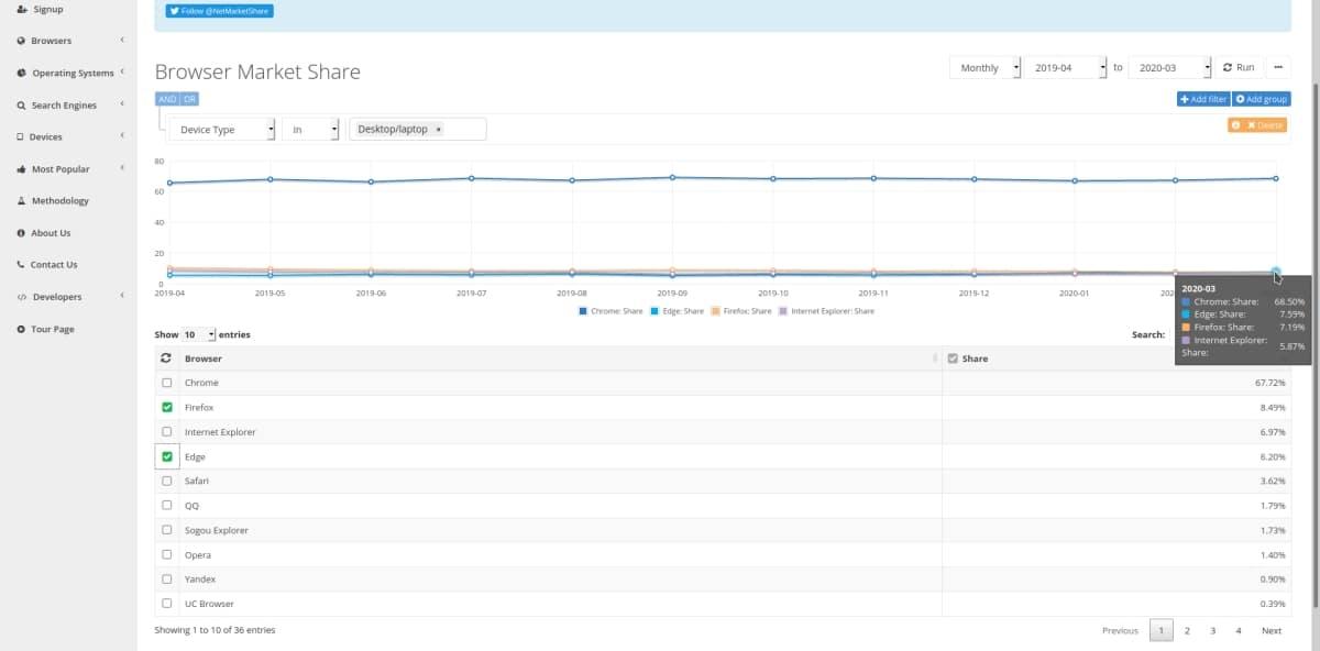 Cuota de mercado de navegadores web. Edge supera a Firefox