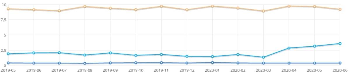 Cuota de mercado en junio 2020