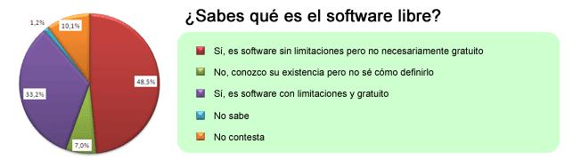 Valoración del Software Libre en la sociedad 2011