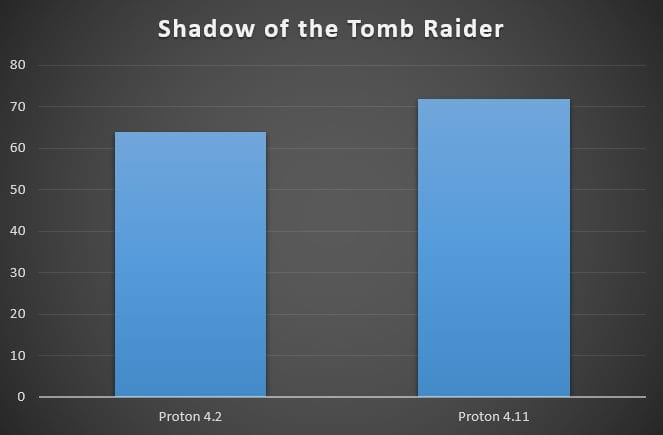 Shadow of the Tomb Rider en Proton