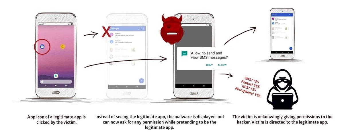 StrandHogg Android