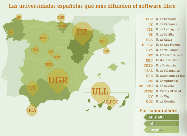 Ranking de Universidades que difunden el Software Libre