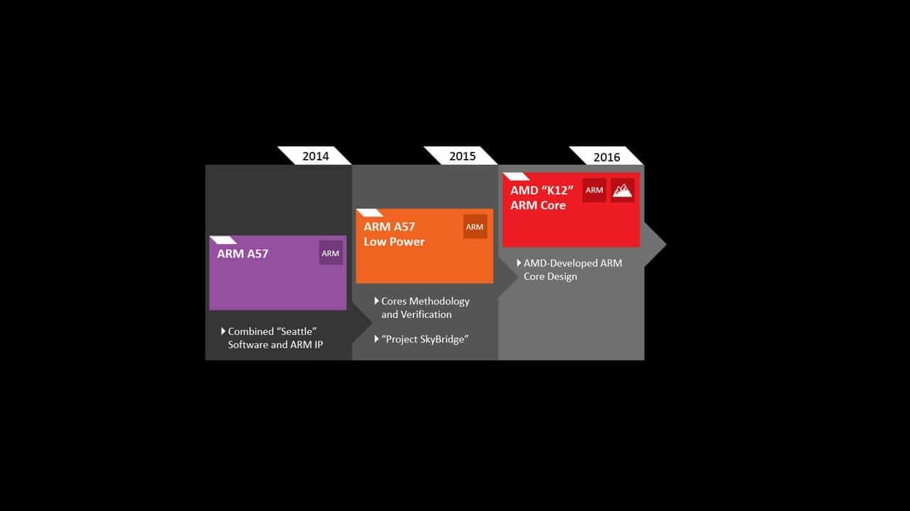 AMD ARM K12 roadmap