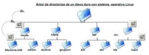 arbol-de-directorios-so-linux