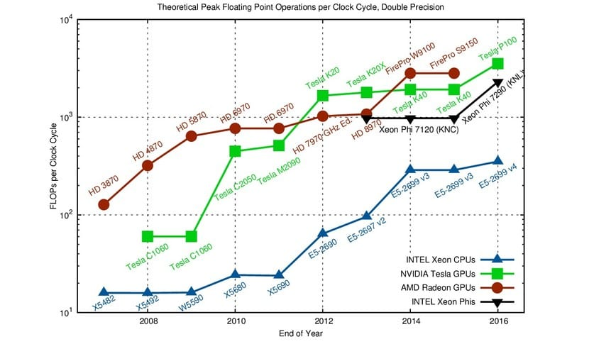 Gráfica de FLOPS CPU vs GPU