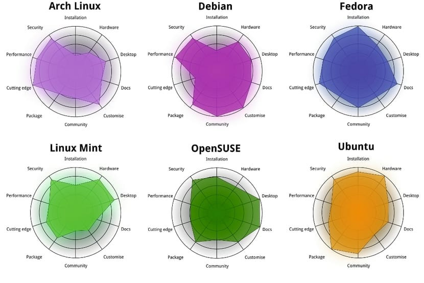 Graficos comparativos de las mejores distros Linux