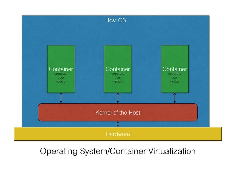 Contenedores: esquema de virtualización