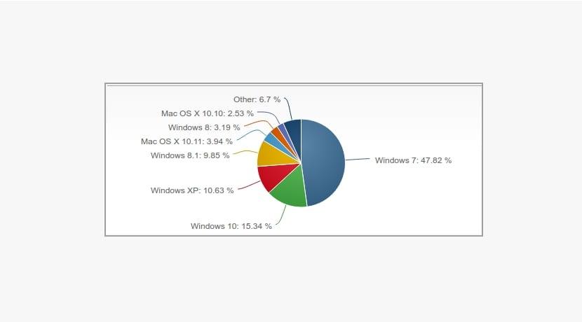 cuota sistemas operativos