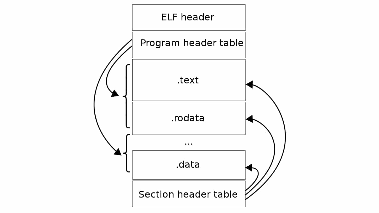 Formato ELF Linux (binario)