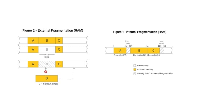 tipos de fragmentacion en RAM