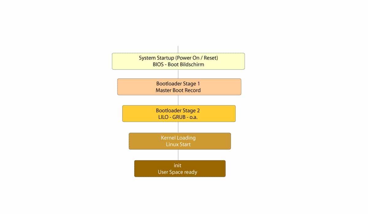 init Linux esquema