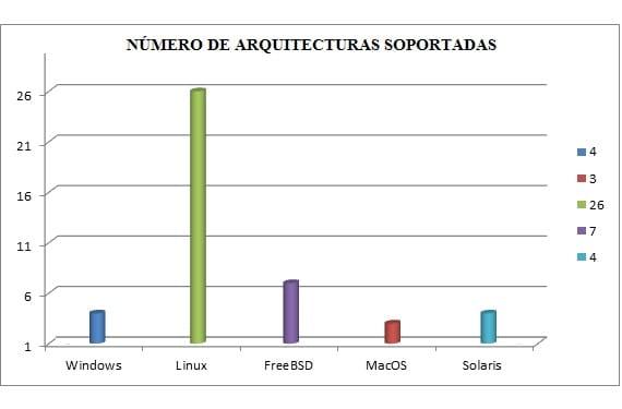 Gráfica del soporte de arquitecturas