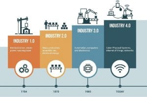 Industria 4.0 descripción gráfica
