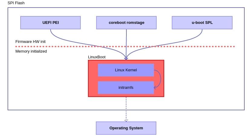 LinuxBoot diagrama de funcionamiento