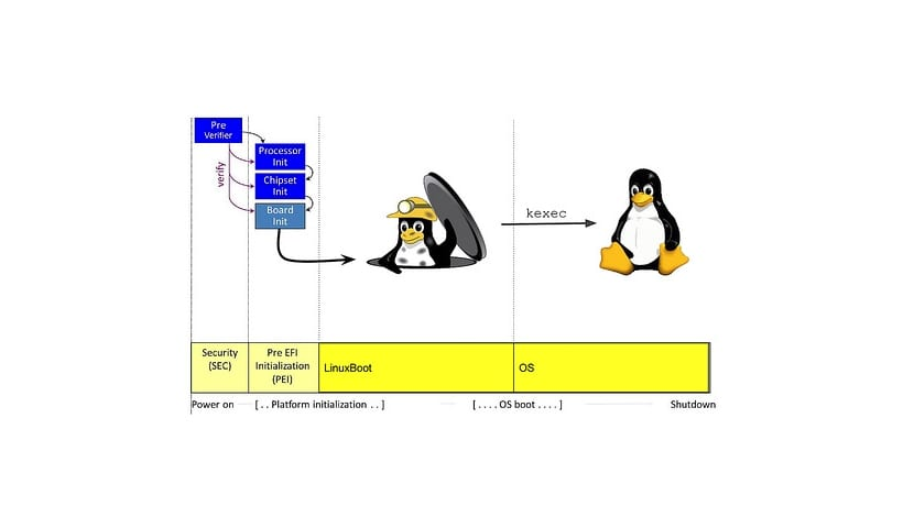 Esquema LinuxBoot