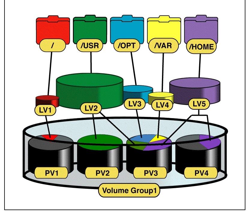 LVM ejemplos de uso