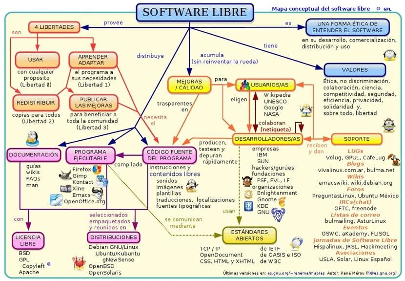 Mapa de software libre