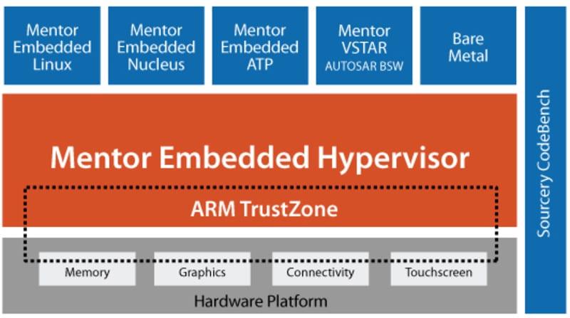 Diagrama de la tecnología Mentor Hypervisor