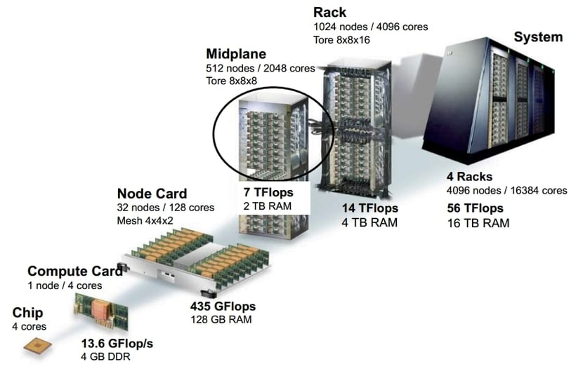 Partes de un supercomputador