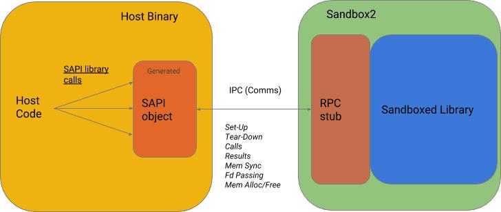 sapi-overview