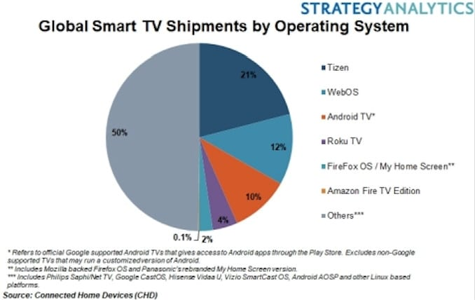 Porcentage de Smart TV vendidas