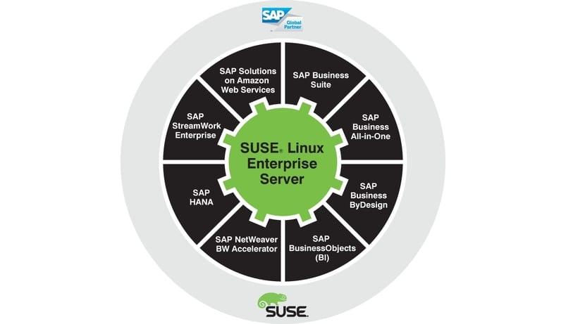 SUSE Linux Enterprise Gear