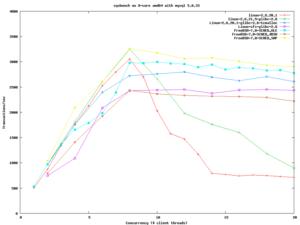 Sysbench gráfica de rendimiento