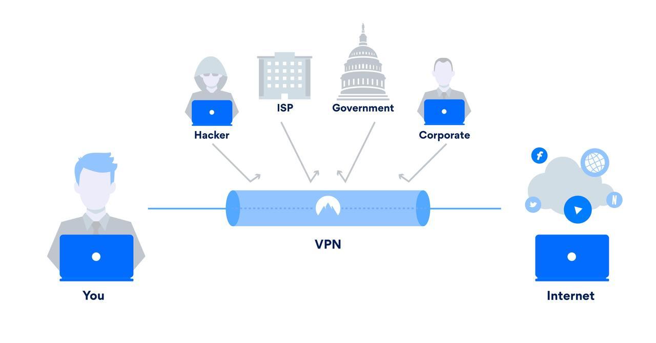 Características VPN